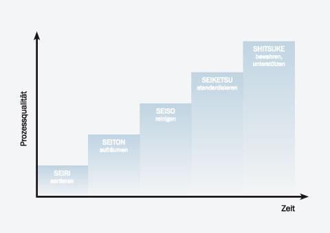 5S-Diagramm zur Steigerung der Prozessqualität