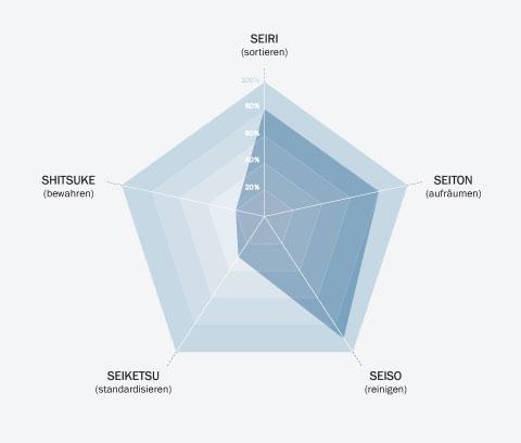 5S-Visualisierung