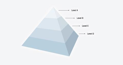 IPMA Zertifizierung – Level A-D