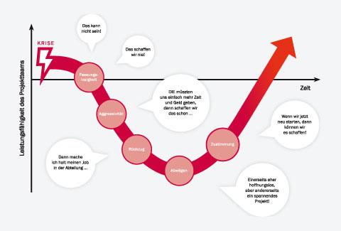 Das Trauermodell nach Kübler-Ross: Wie Krisen von Projektmanagern erlebt werden