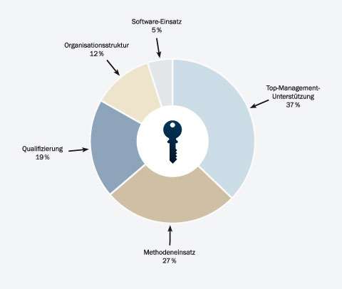 Schlüsselfaktoren für erfolgreiches Projektmanagement
