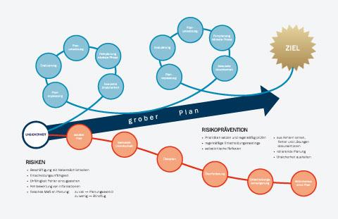 Probleme bei der Planung komplexer Sachverhalte