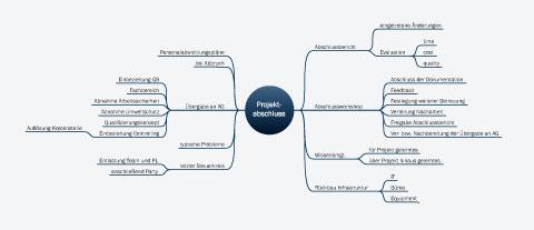 Projektabschluss