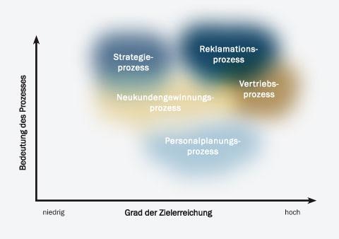 Zweidimensionale Leistungsmessung von Prozessen