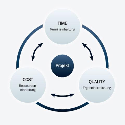 Die Teilziele: Time - Cost - Quality
