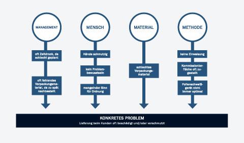 Ursache-Wirkung-Diagramm