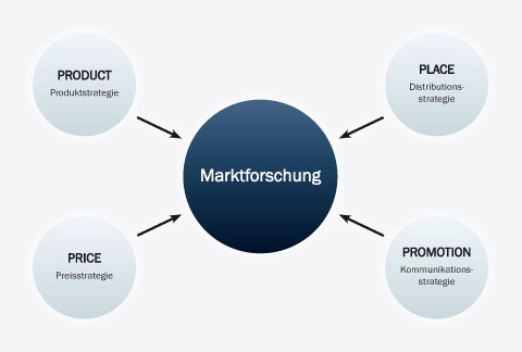 Der klassische Marketingmix