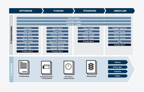 Startseite | Projektmanagement Handbuch