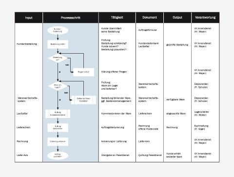 Prozessmanagement | Projektmanagement Handbuch